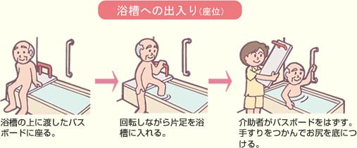 浴槽への出入り(座位)