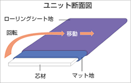 ユニット断面図