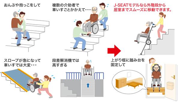 階段昇降ユニットJ-MAX J-SEATモデル