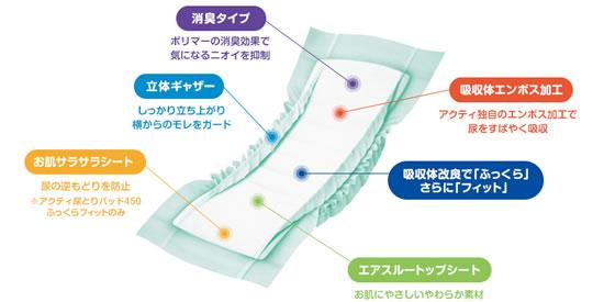 アクティ尿取パッド450ふっくらフィット(30×6)7TA