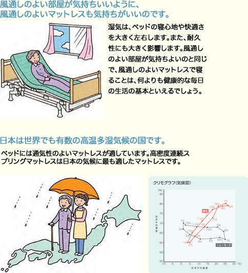 介護用 高密度連続スプリングマットレス SM?12