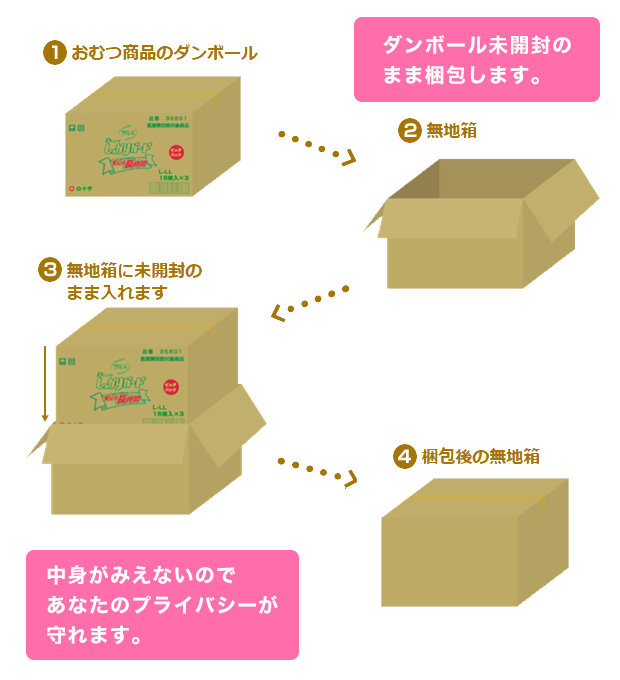 blind-box